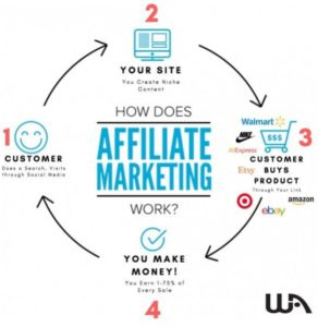 Chart Showing How To Learn Affiliate Marketing For Beginners