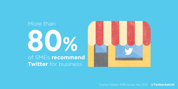 Twitter platform and percentage of businesses that recommend using twitter for leads
