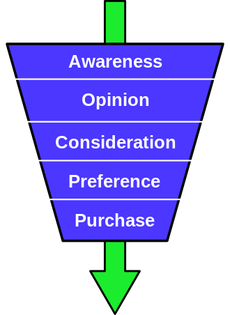 The prospect buying process funnel